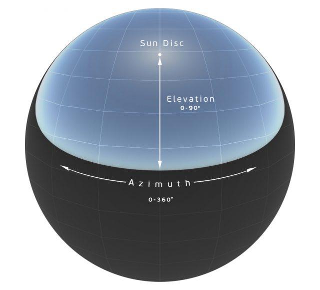 Diagrama de Physical Sky