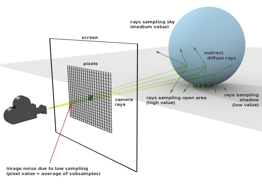 Sampling en Indirect Diffuse y el ruido