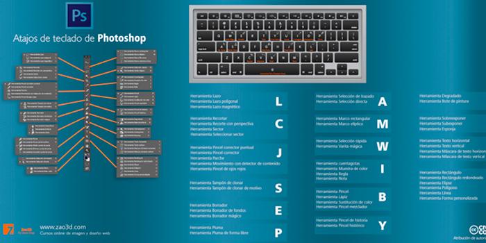 Atajos de teclado para Photoshop