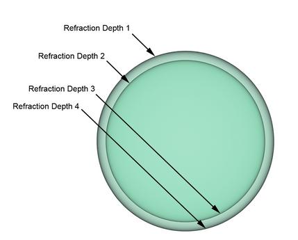 Ray Depth en Refraction