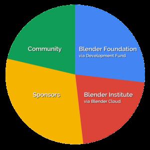 Las diferentes fuentes de financiación para el proyecto Code Quest Blender 2.8