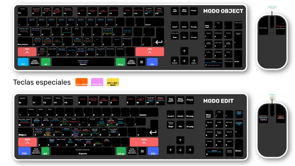 Atajos de teclado de Blender 2.80