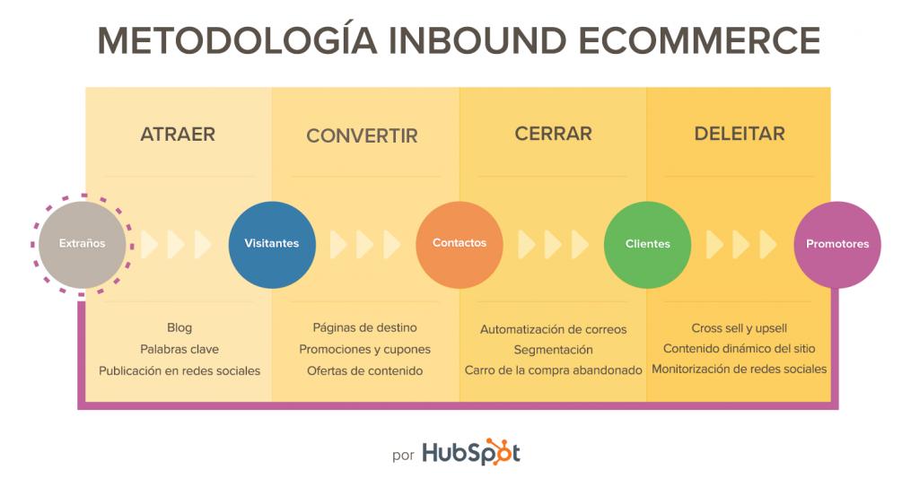 Eccomerce Inbound Methodology ES